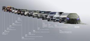 Mercedes-Benz i njegova revolucija svjetla jučer, danas i sutra