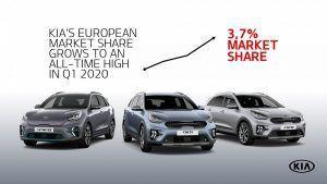 Kia je u prvom tromjesečju 2020. prodala rekordan broj hibridnih i električnih vozila