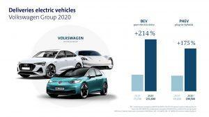Volkswagen grupa u 2020. osjetila mali pad potražnje, a opet isporučili preko 9 milijuna vozila