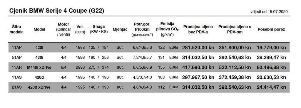 BMW Serija 4 stigla u Hrvatsku, ovo je službeno najskuplji grill majstor u gradu! 3
