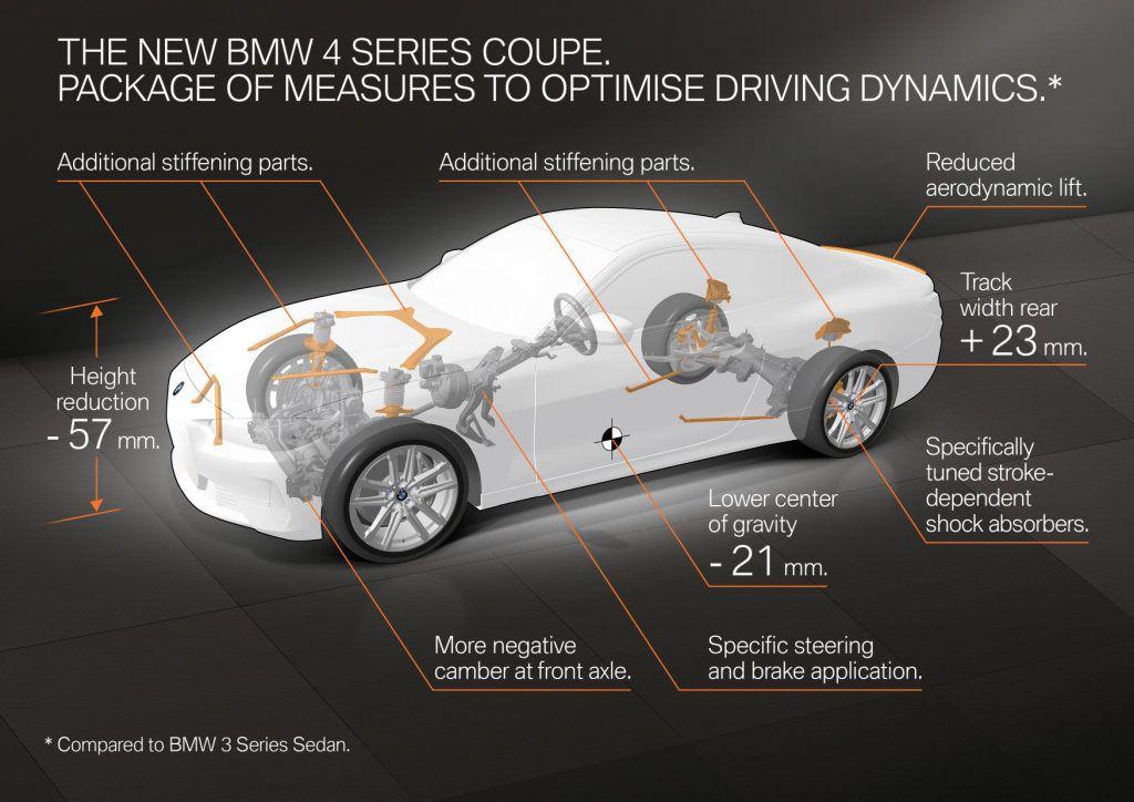 Nova BMW Serije 4 uskoro debitira, velika maska izostala, otkriven mali dio interijera 4
