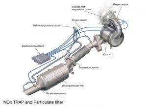 Zašto je DPF filter postao tako omražen? 2