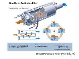 Zašto je DPF filter postao tako omražen? 1