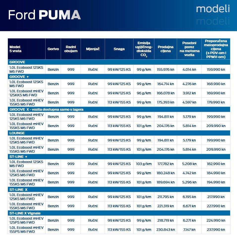 Ford Puma stigla i službeno u Hrvatsku, dobro zvučno ime u drugačijoj formi 3